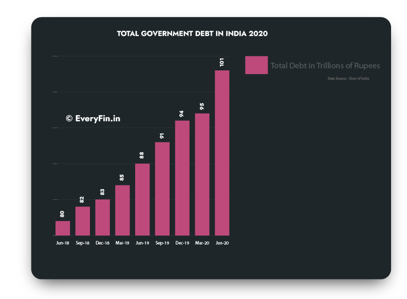 India government Debt