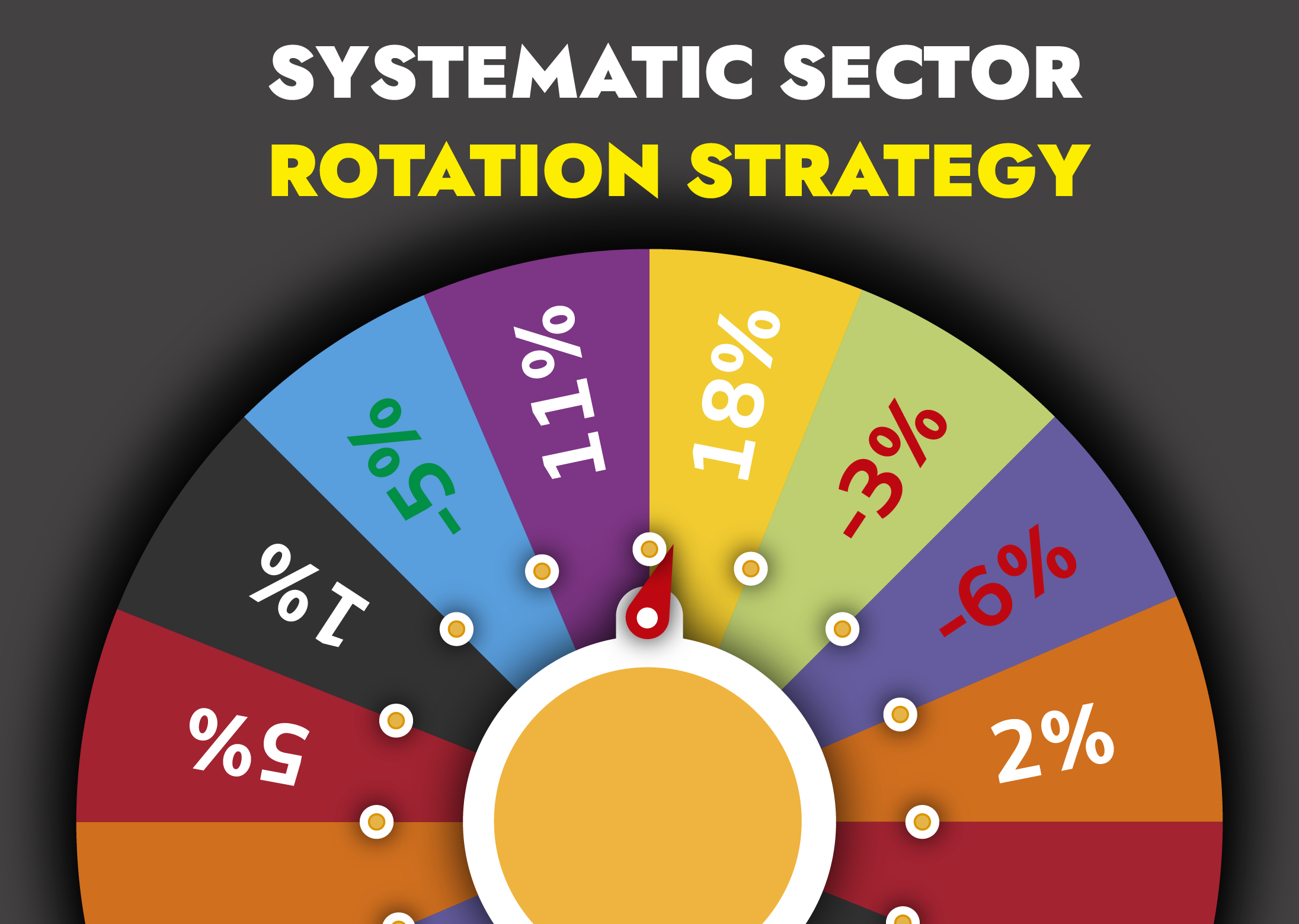 Equity Trading Strategy – Systematic Sector-Rotation